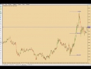 Трейдинг на бирже и форексе. Ордера на бирже. Идентификация на графике. Форекс.
