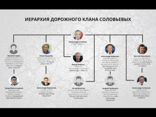 Загребал деньги лопатой: экс-главу Удмуртии Соловьева за глаза называли «дорожным королем».