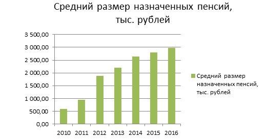 Рассчитать свою пенсию в украине