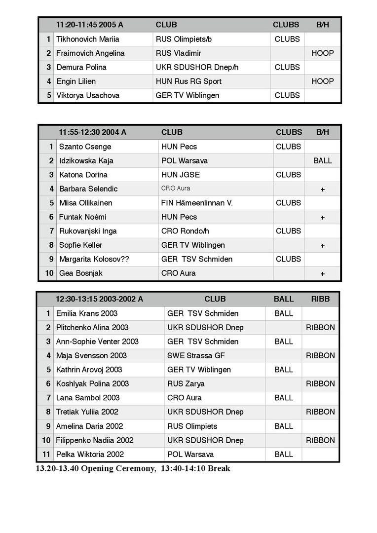 start list TAVASZI KUPA 2017, 10-13.03.2017, Budapest, Hungary
