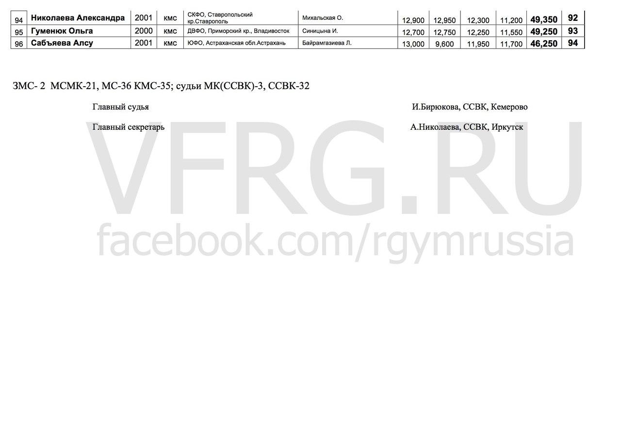 Итоговый протокол Чемпионат России инд.программа, 07-13.03.2017, Пенза