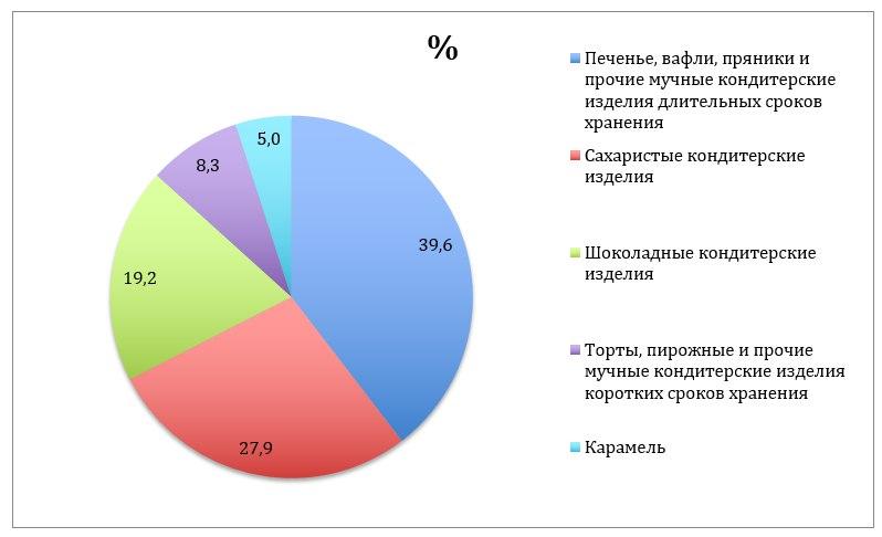 В России растет спрос на шоколад