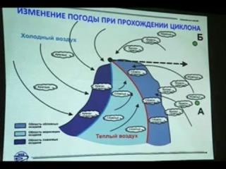 Лекция 15.12.2011 #5 Наблюдения в походе и Основы метеорологии