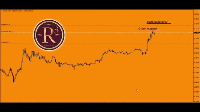 Угода-Сделка 92 (USD-CAD) Торгова стратегія© Інерція-Торговая система, Инерция © Romaniv In