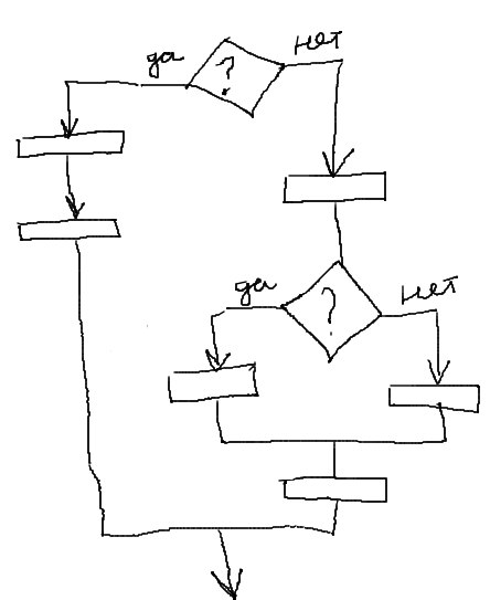 вложенные условные операторы IF ветвление Паскаль пример блоксхемы