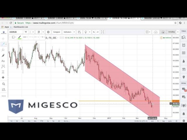Бинарные опционы MIGESCO - Торговые идеи на неделю с 3 по 7.04