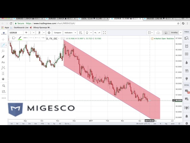 Бинарные опционы MIGESCO - Торговые идеи на неделю с 17 по 21.04