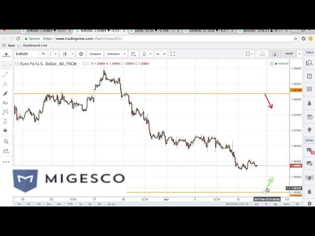 Бинарные опционы MIGESCO - Торговые идеи на неделю с 10 по 14.04