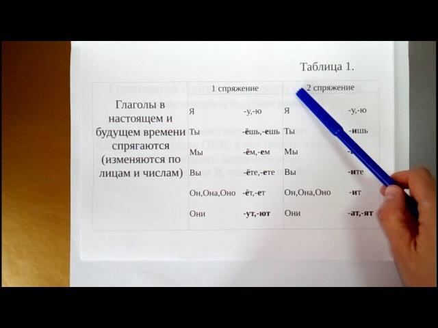 Спряжение глаголов 1 часть. Что нужно знать, чтобы определить спряжение.