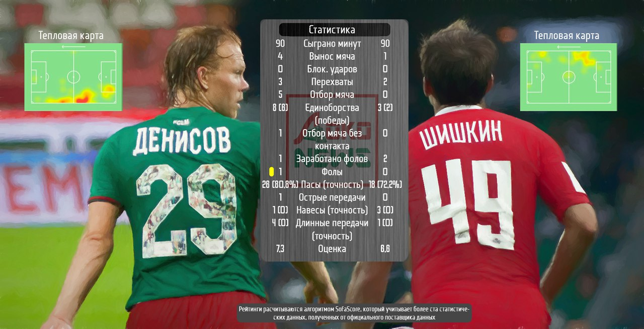 Статистика против Краснодара. Денисов и Шишкин. Фото: Дмитрий Бурдонов