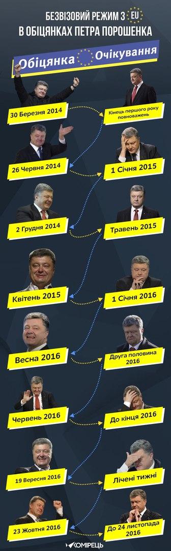 Европарламент перенес рассмотрение предоставления безвиза для Украины на 1 февраля - Цензор.НЕТ 5017