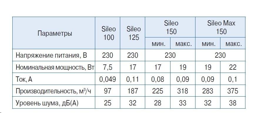 Блауберг Силео, техническая характеристика.