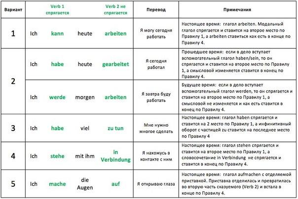 порядок слов в немецком предложении после wie