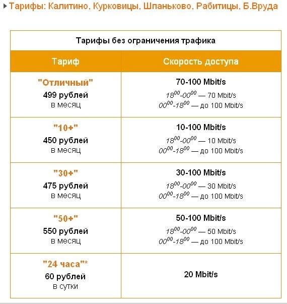 Интернет-провайдер «АСТРА-ОРЕОЛ» в Каложицах!   PCJY8i9tTZg