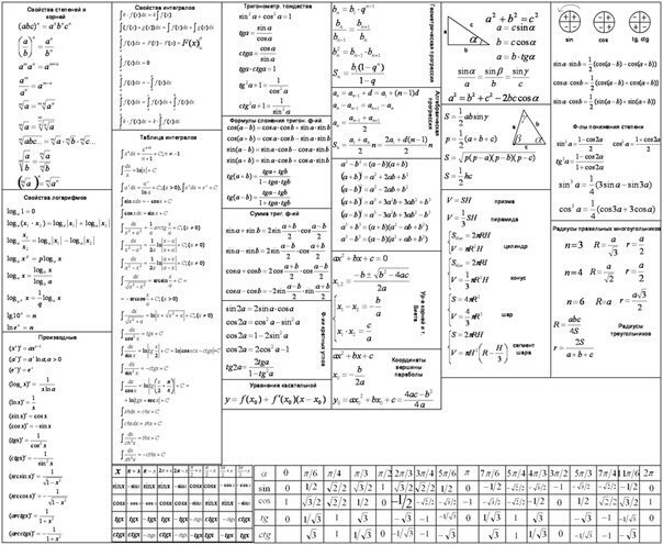 Все формулы по математике шпаргалка на телефон