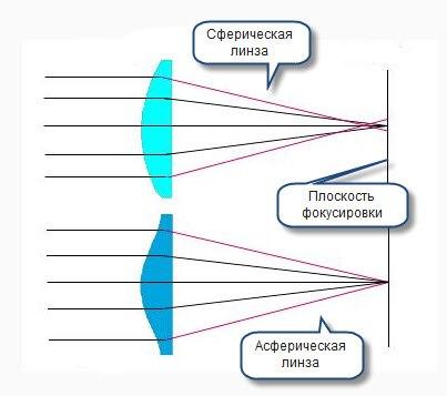 Асферический дизайн очковой линзы