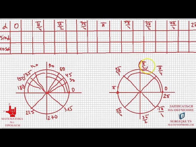 МАТЕМАТИКА без проблем. Таблица значений основных тригонометрических функций.