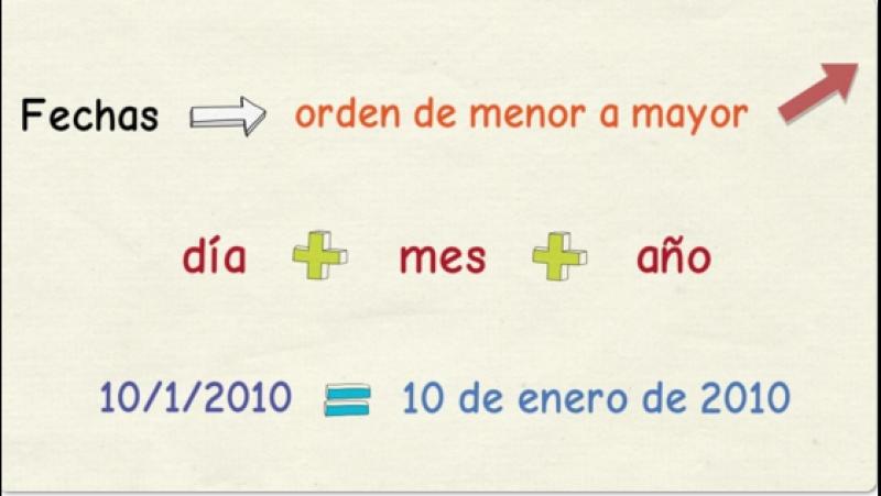 Aprender español- Las fechas