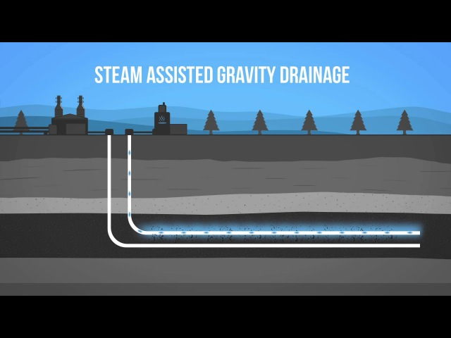 Технология SAGD - Steam-assisted gravity drainage 🎬