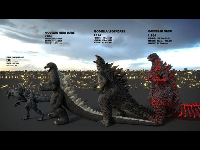 EVOLUTION of GODZILLA: Size Comparison