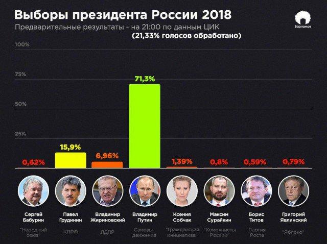 Статистика выборов президента Российской Федерации 2018 года