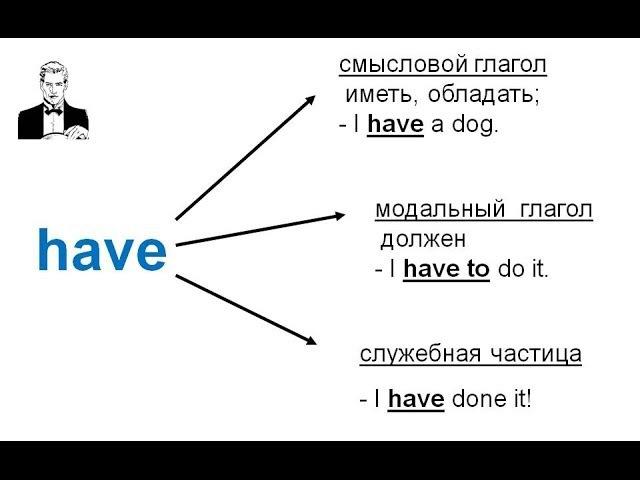 Самые важные глаголы в английском be, have, do.