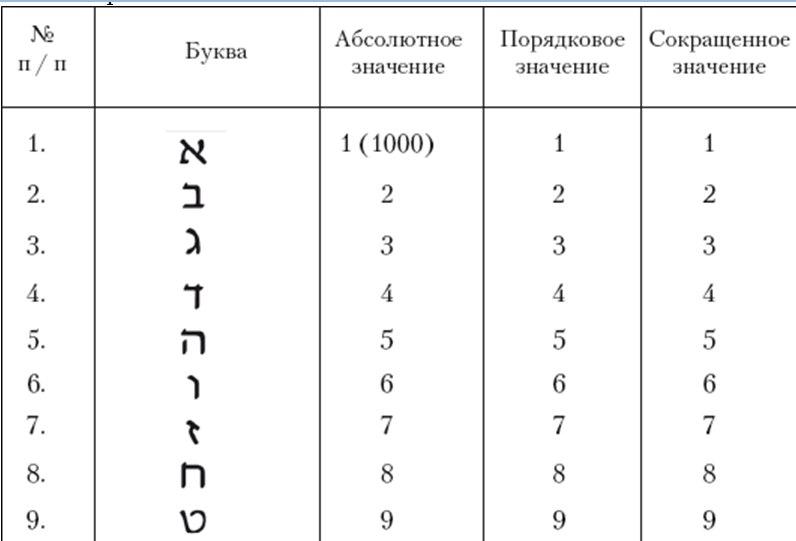 Каббалистическая нумерология VKr_bqof_Lc