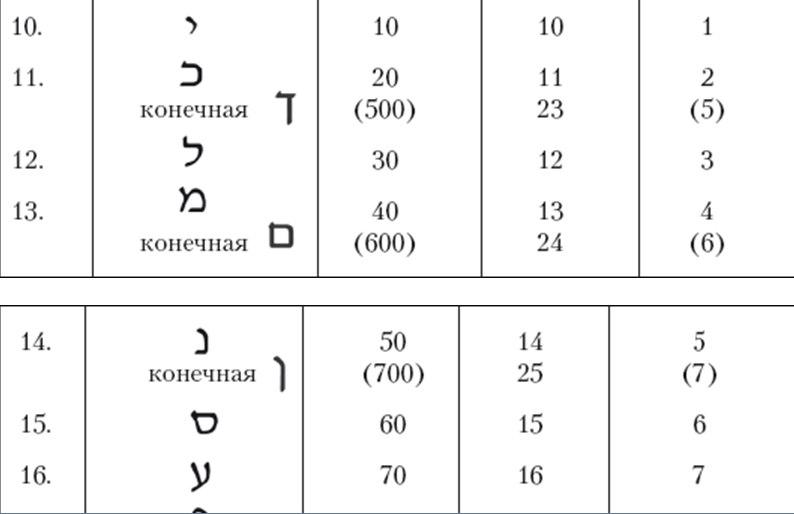 Каббалистическая нумерология Cn1DB_p_7TI