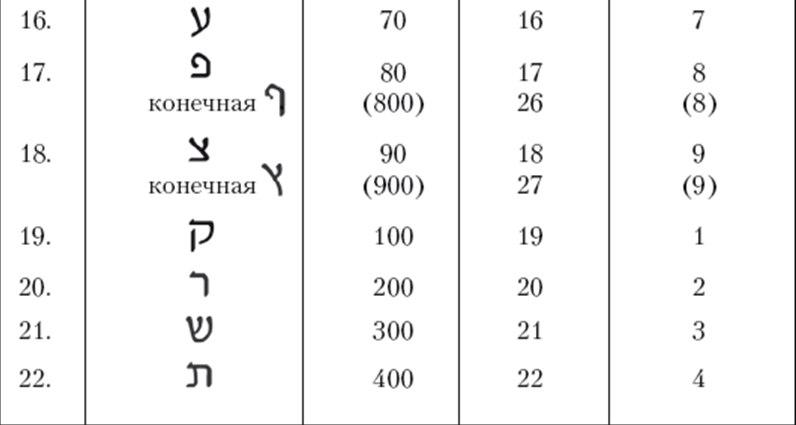 Каббалистическая нумерология 2GmoFBYMb4g