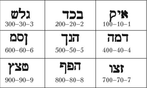 Каббалистическая нумерология V0PyJ80AimQ