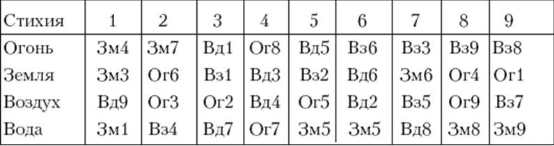 Гадания с использованием чисел 9ilzObTPlk0