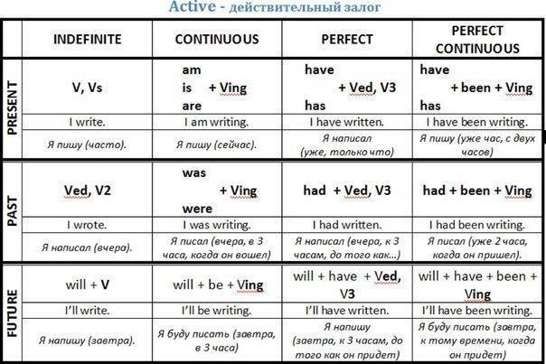 таблица полиглот с примерами