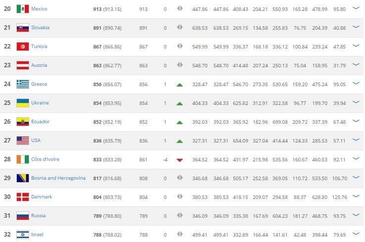Рейтинг ФИФА. Украина завершает год на 25 месте - изображение 1