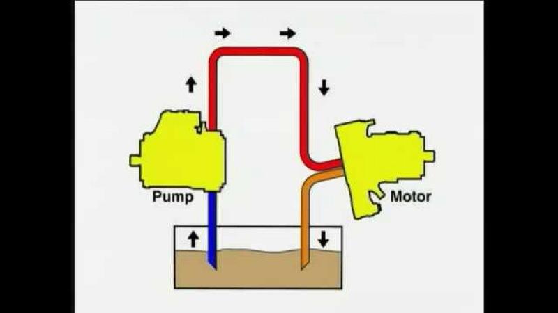 Гидростатическая трансмиссия, принцип работы