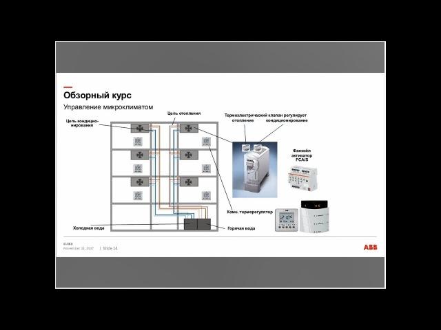 Вебинар АББ Управление жалюзи и микроклиматом основе технологии ABB i bus KNX SPM18 2
