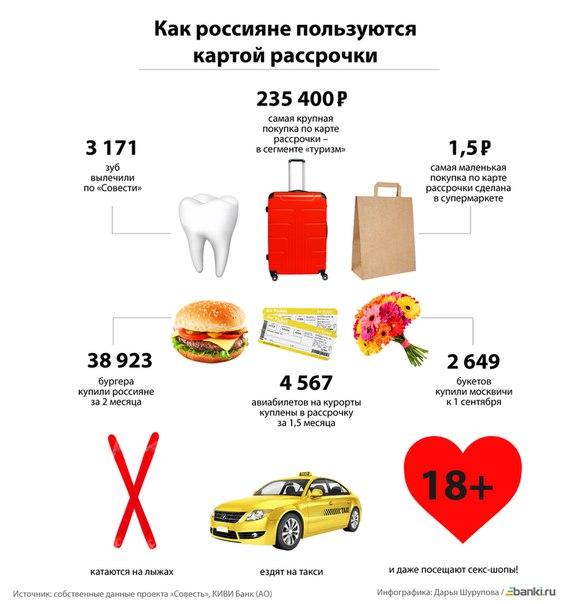 Полноценные карты рассрочки появились в России год назад. За это время