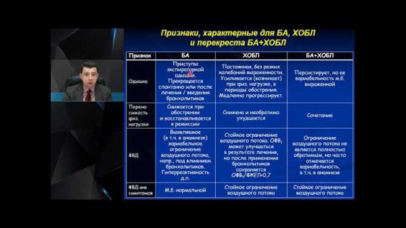 Середа В.П.: Вопросы дифференциальной диагностики бронхиальной астмы
