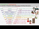 Learn Grammar | Adverbs of Frequency in English