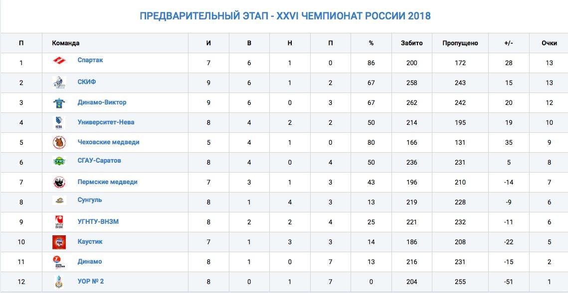 Турнирная таблица чемпионата россии 2016-2017 по футболу