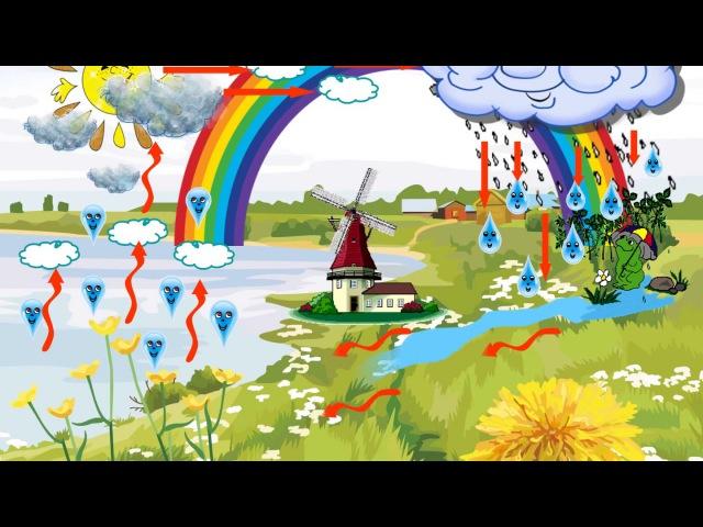 Круговорот воды в природе. Просто для детей. Презентация для детей. Обучающие пр...