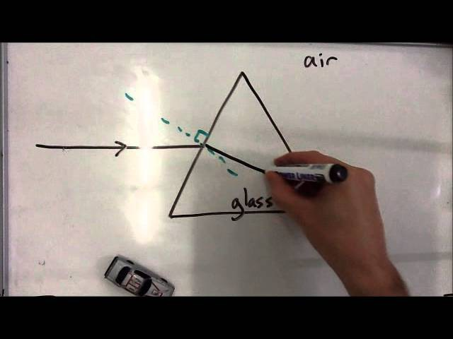 Refraction of light through a prism