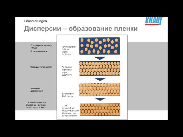 Ремонт квартир в Севастополе. Грунтовки - ВАЖНО ЗНАТЬ Поделись этим видео!