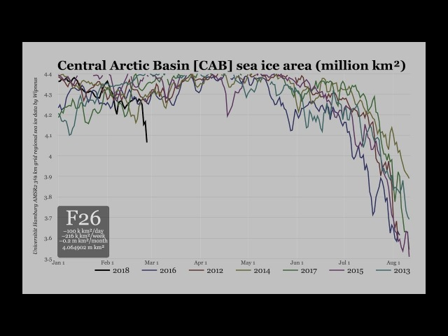 Central Arctic cracking up 4 months earlier than ever | Clueless FM