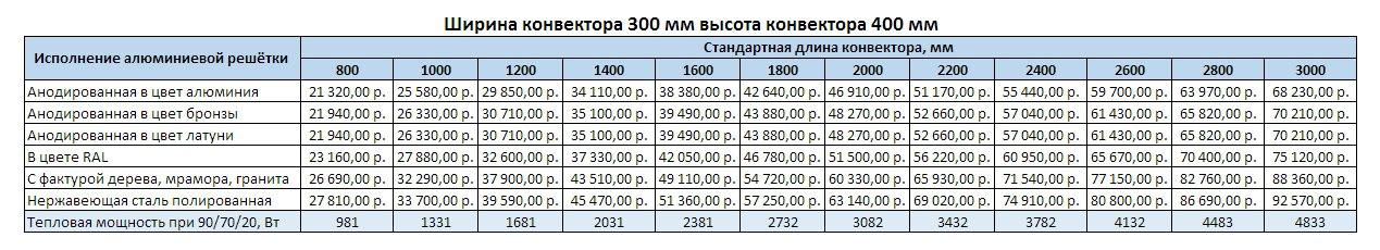 Прайс Varmann Ntherm MAXI ширина 300 мм, высота 400 мм