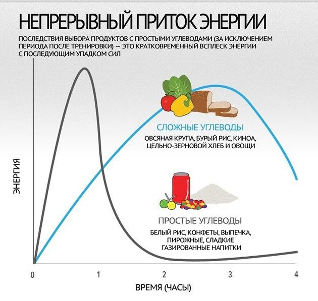 m PIIZ6ugVo Гибкая диета: полное руководство