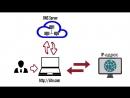Как создать сайт – Урок 2 – Что такое хостинг Как выбрать и настроить хостинг.