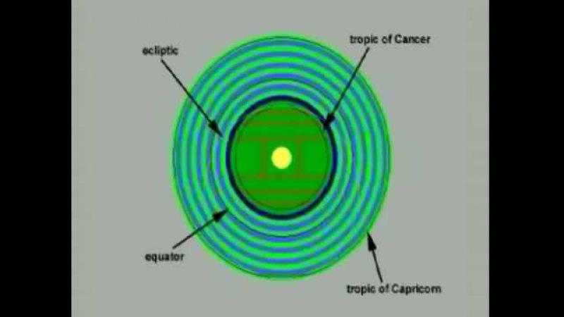 Тайны священной Вселенной - Ведическая Космология