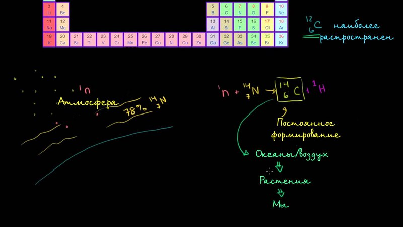 Радиоуглеродное датирование, часть 1
