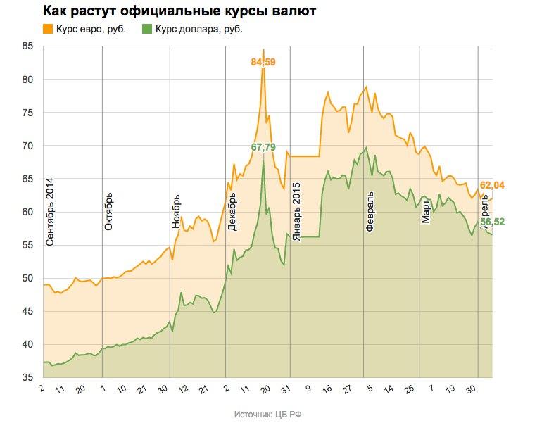 график динамики курсов валют