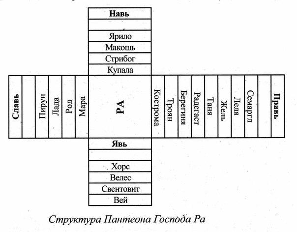 Помпилиус – Матерь богов .
